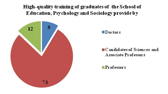 High-quality training of graduates of  the School of Education, Psychology and Sociology provide by